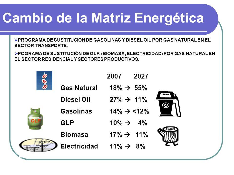 Cambio de la Matriz Energética