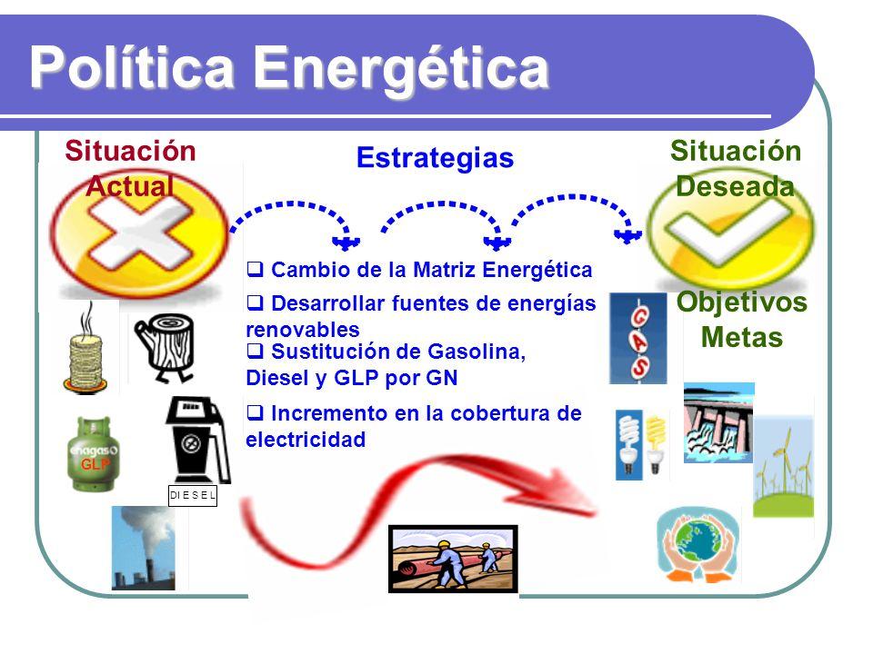 Política Energética Situación Actual Situación Deseada Estrategias