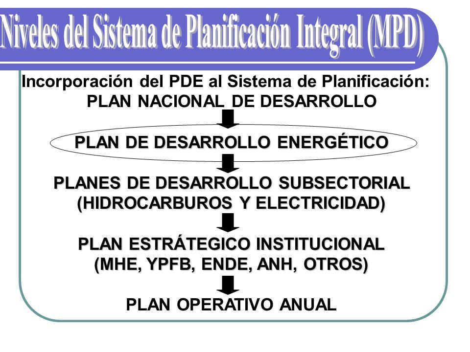 Niveles del Sistema de Planificación Integral (MPD)