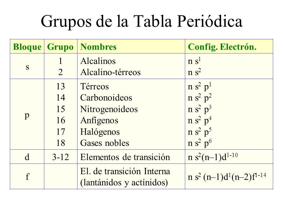 Tabla peridica ppt descargar grupos de la tabla peridica urtaz Images