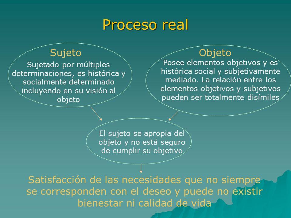 Proceso real Sujeto Objeto