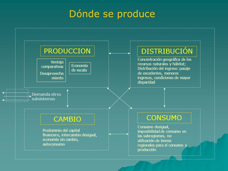 Dónde se produce PRODUCCION DISTRIBUCIÓN CONSUMO CAMBIO