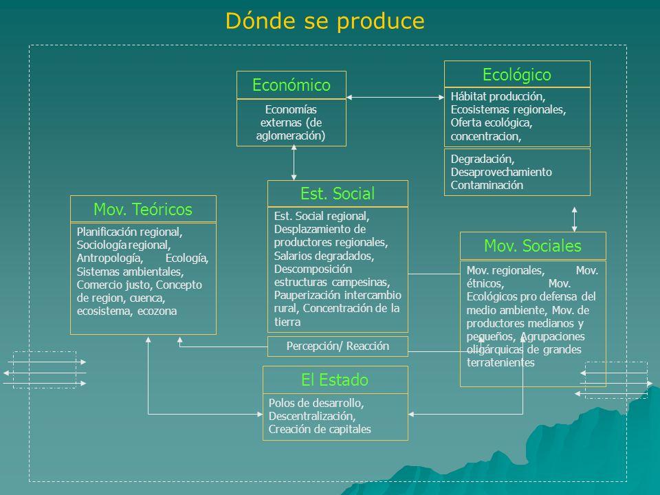 Economías externas (de aglomeración)