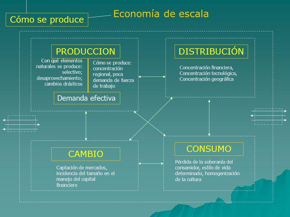 Economía de escala Cómo se produce PRODUCCION DISTRIBUCIÓN CONSUMO