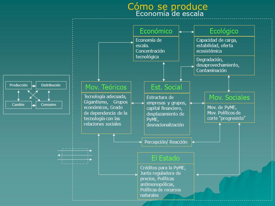 Cómo se produce Economía de escala Económico Ecológico Mov. Teóricos