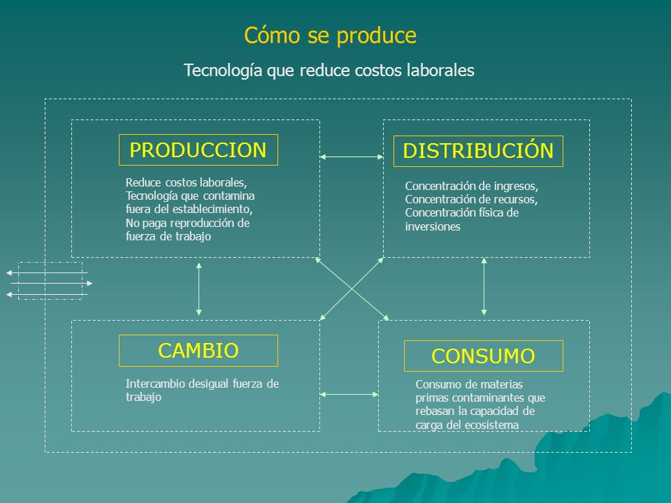 Cómo se produce PRODUCCION DISTRIBUCIÓN CAMBIO CONSUMO