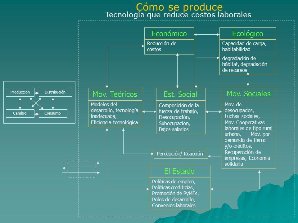 Tecnología que reduce costos laborales