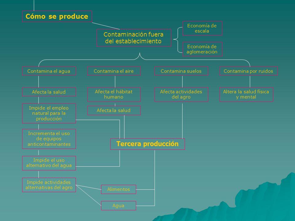 Cómo se produce Tercera producción