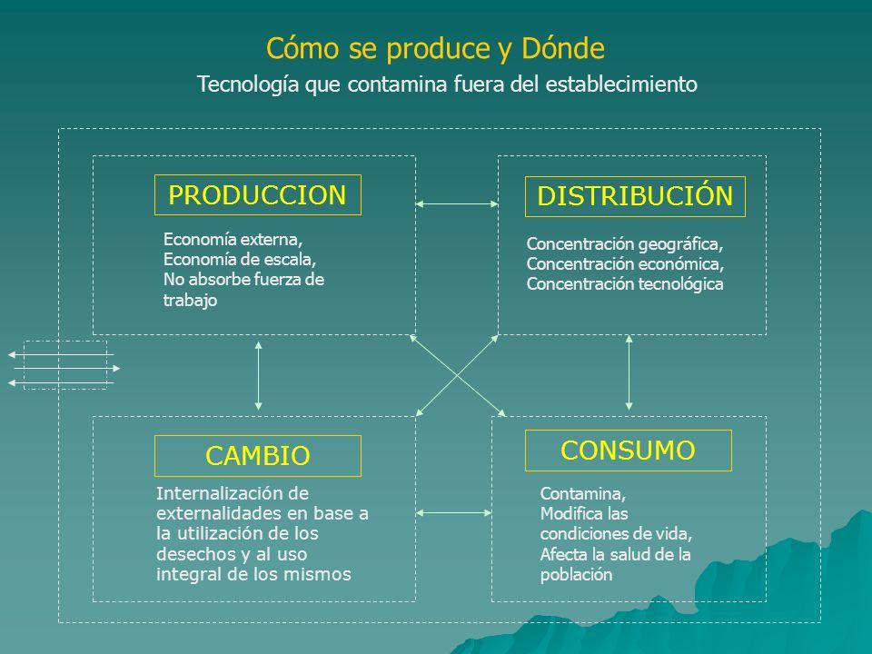 Cómo se produce y Dónde PRODUCCION DISTRIBUCIÓN CONSUMO CAMBIO