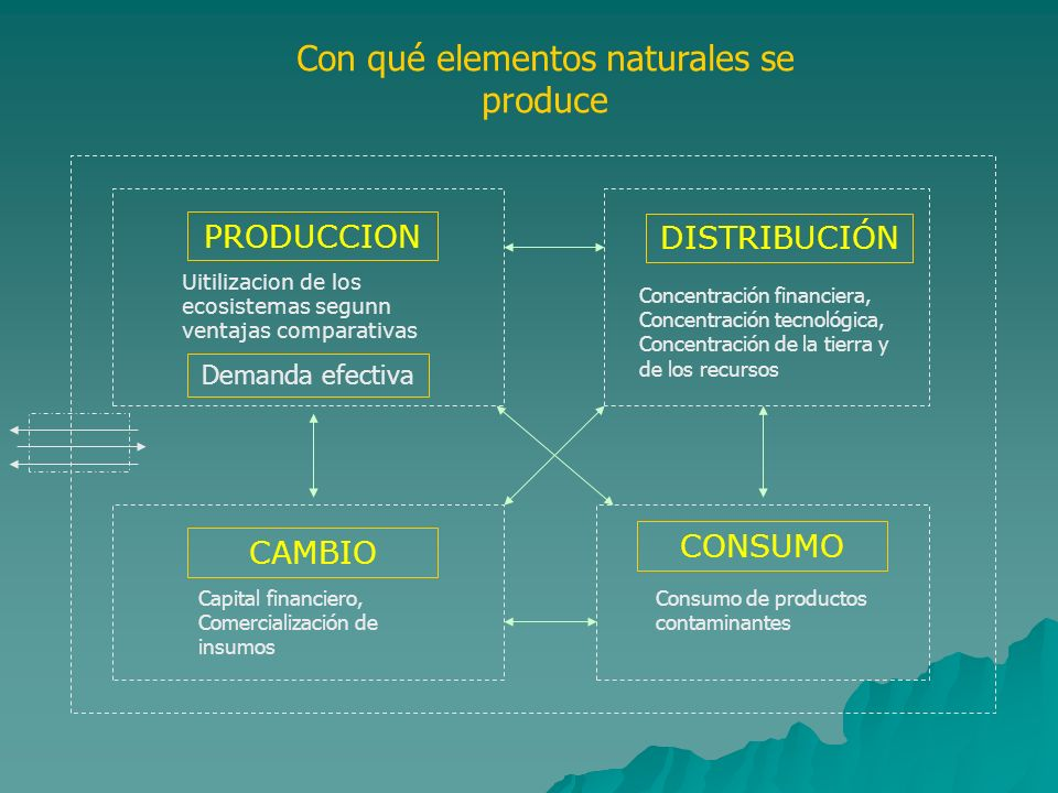 Con qué elementos naturales se produce