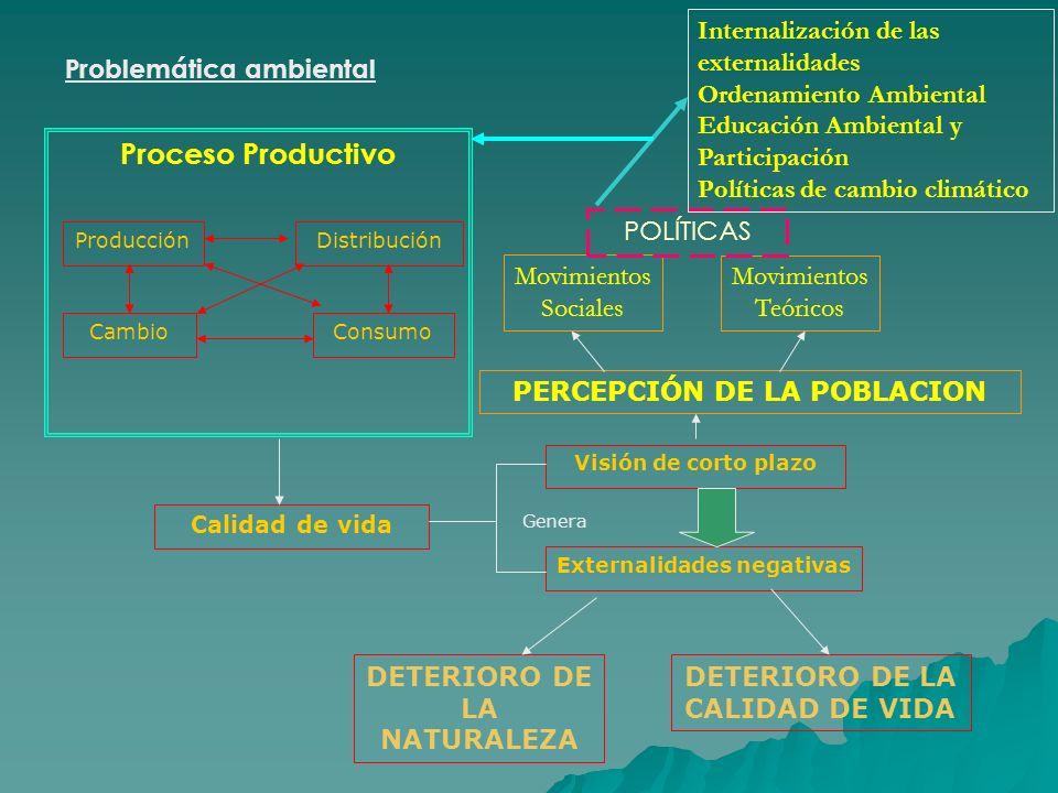 Internalización de las externalidades Ordenamiento Ambiental Educación Ambiental y Participación Políticas de cambio climático