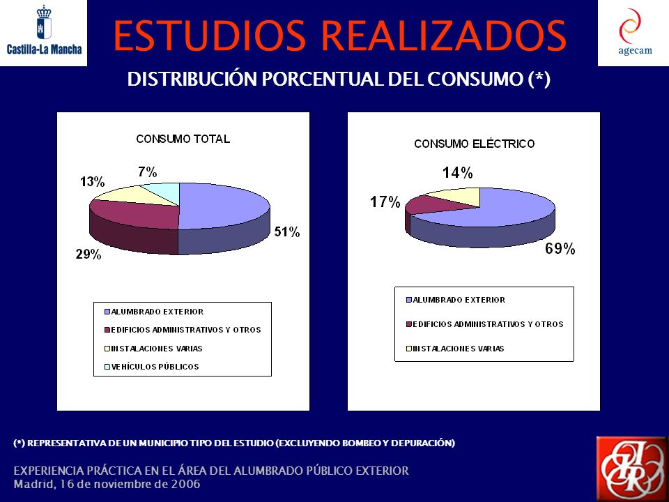 DISTRIBUCIÓN PORCENTUAL DEL CONSUMO (*)