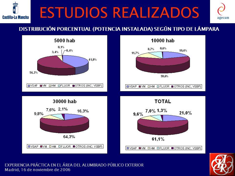 DISTRIBUCIÓN PORCENTUAL (POTENCIA INSTALADA) SEGÚN TIPO DE LÁMPARA