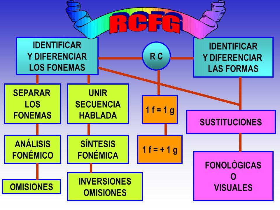 R C F G IDENTIFICAR Y DIFERENCIAR LOS FONEMAS IDENTIFICAR