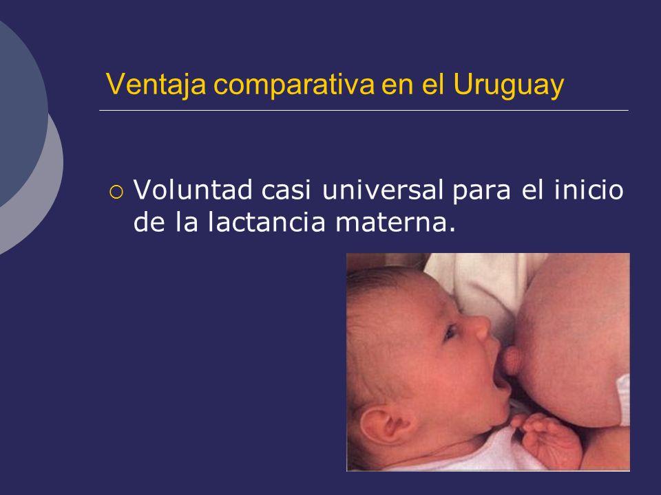 Ventaja comparativa en el Uruguay