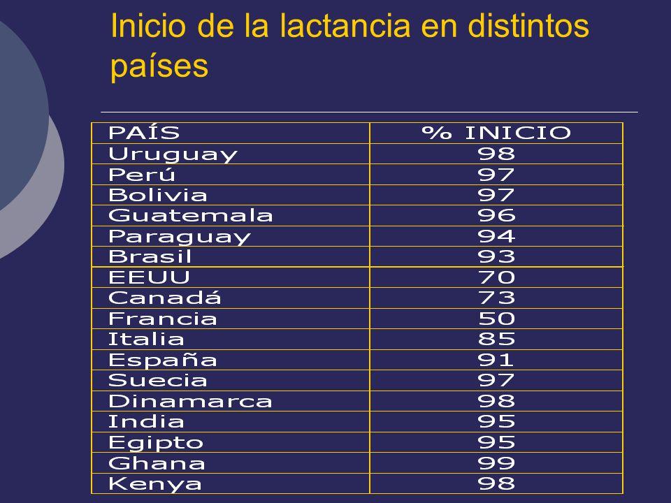 Inicio de la lactancia en distintos países