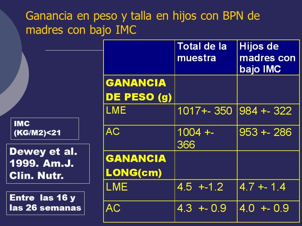 Ganancia en peso y talla en hijos con BPN de madres con bajo IMC