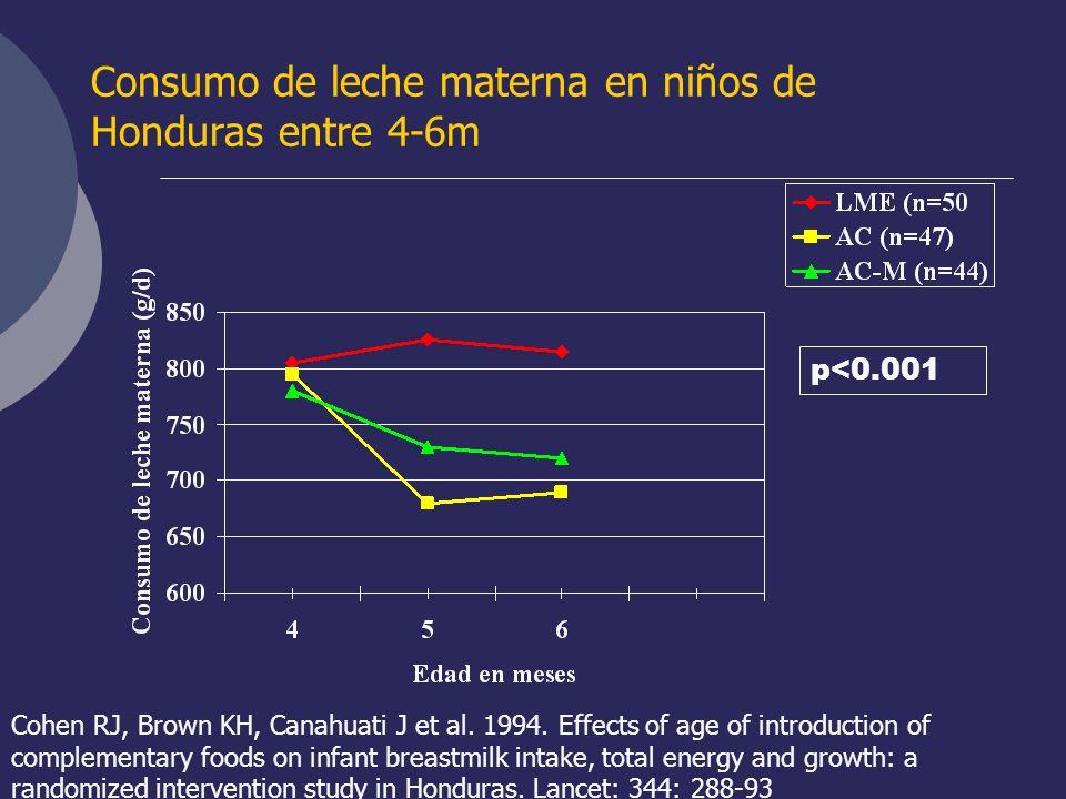 Consumo de leche materna en niños de Honduras entre 4-6m
