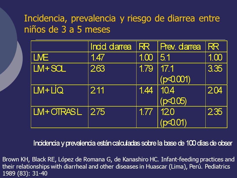 Incidencia, prevalencia y riesgo de diarrea entre niños de 3 a 5 meses