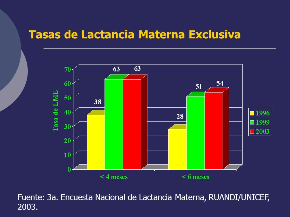 Tasas de Lactancia Materna Exclusiva