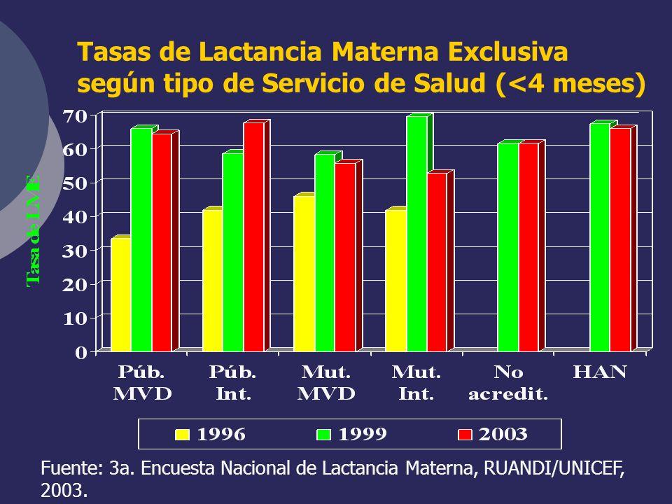 Tasas de Lactancia Materna Exclusiva según tipo de Servicio de Salud (<4 meses)