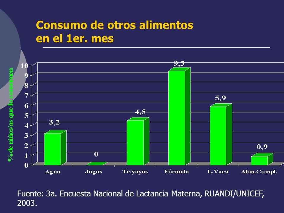 Consumo de otros alimentos en el 1er. mes