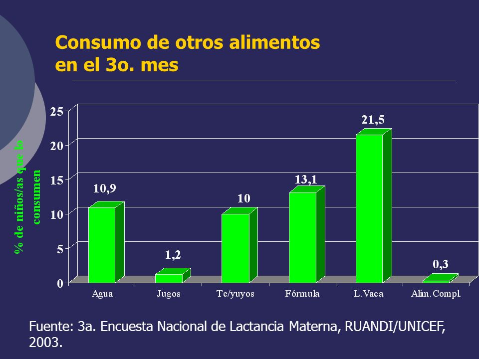 Consumo de otros alimentos en el 3o. mes