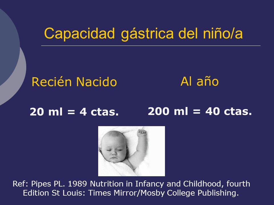 Capacidad gástrica del niño/a