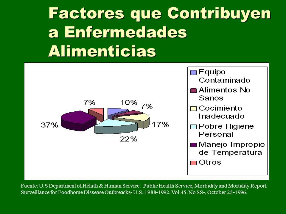 Factores que Contribuyen a Enfermedades Alimenticias