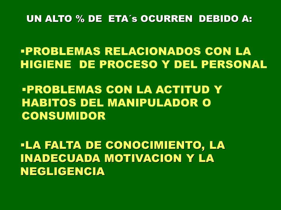 PROBLEMAS RELACIONADOS CON LA HIGIENE DE PROCESO Y DEL PERSONAL