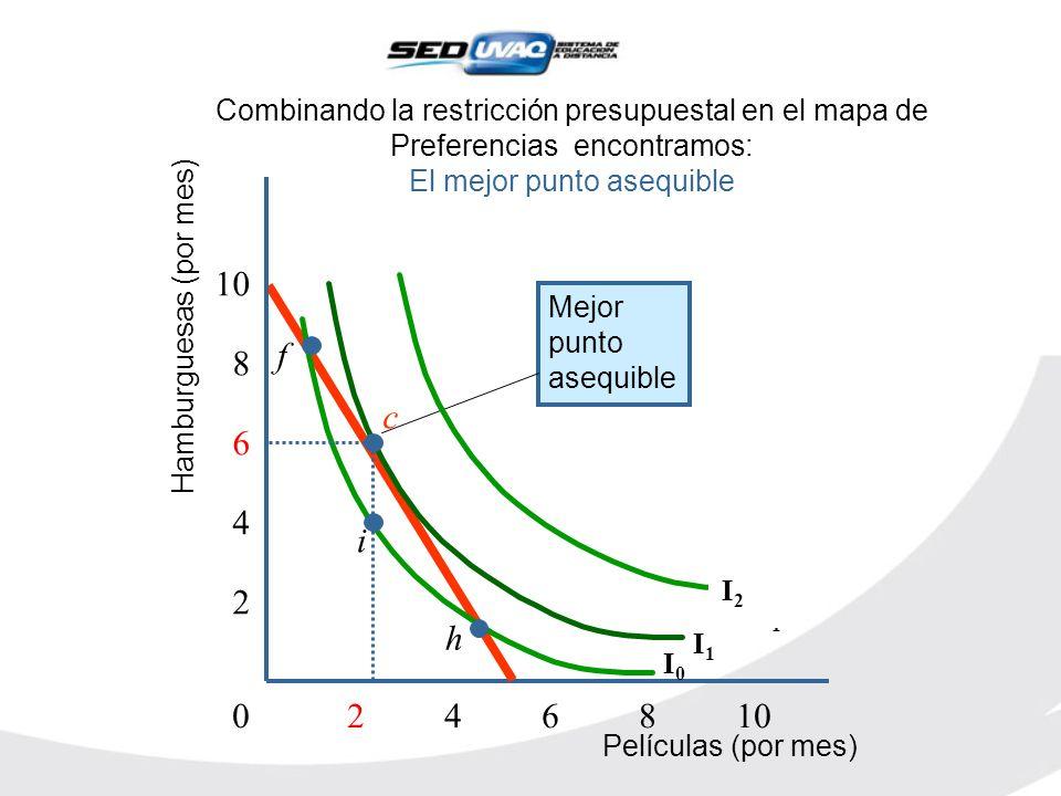 Combinando la restricción presupuestal en el mapa de Preferencias encontramos: El mejor punto asequible