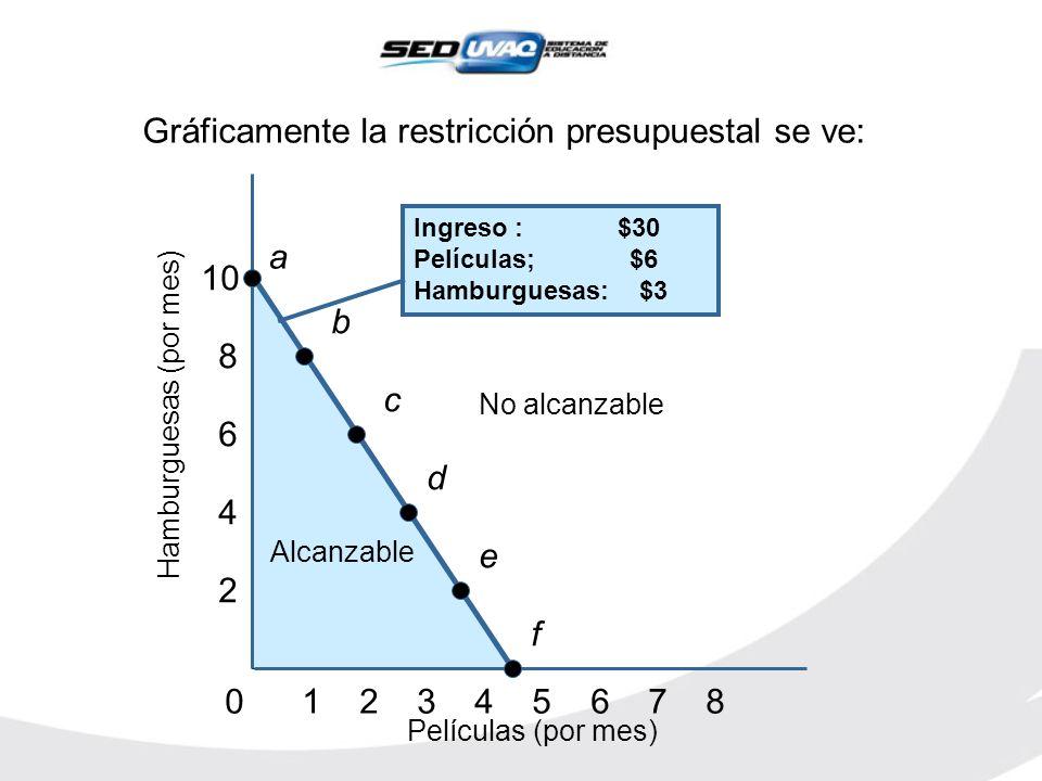 Gráficamente la restricción presupuestal se ve: