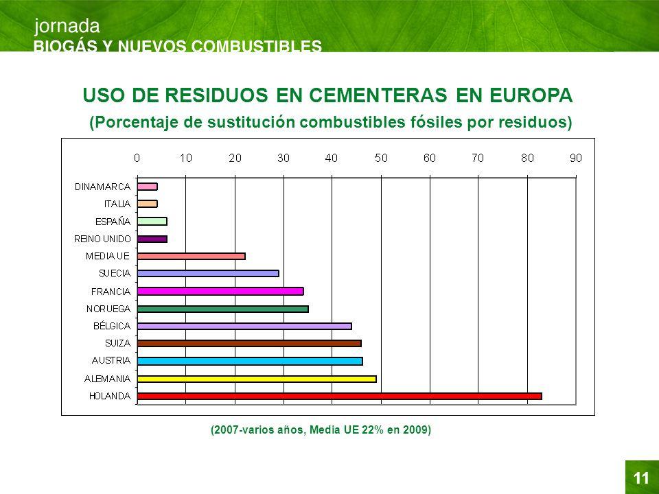 (2007-varios años, Media UE 22% en 2009)