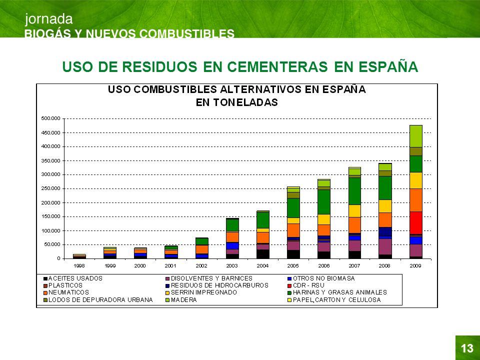USO DE RESIDUOS EN CEMENTERAS EN ESPAÑA
