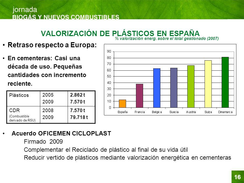 VALORIZACIÓN DE PLÁSTICOS EN ESPAÑA
