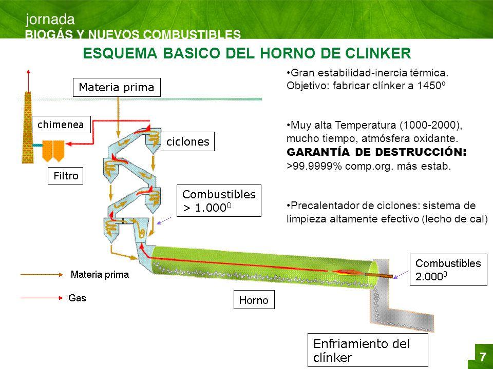 ESQUEMA BASICO DEL HORNO DE CLINKER