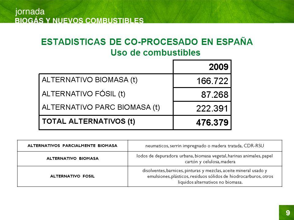 ESTADISTICAS DE CO-PROCESADO EN ESPAÑA Uso de combustibles