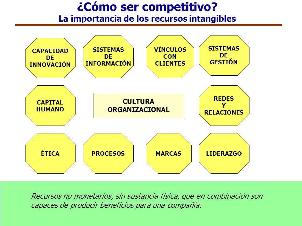 ¿Cómo ser competitivo La importancia de los recursos intangibles