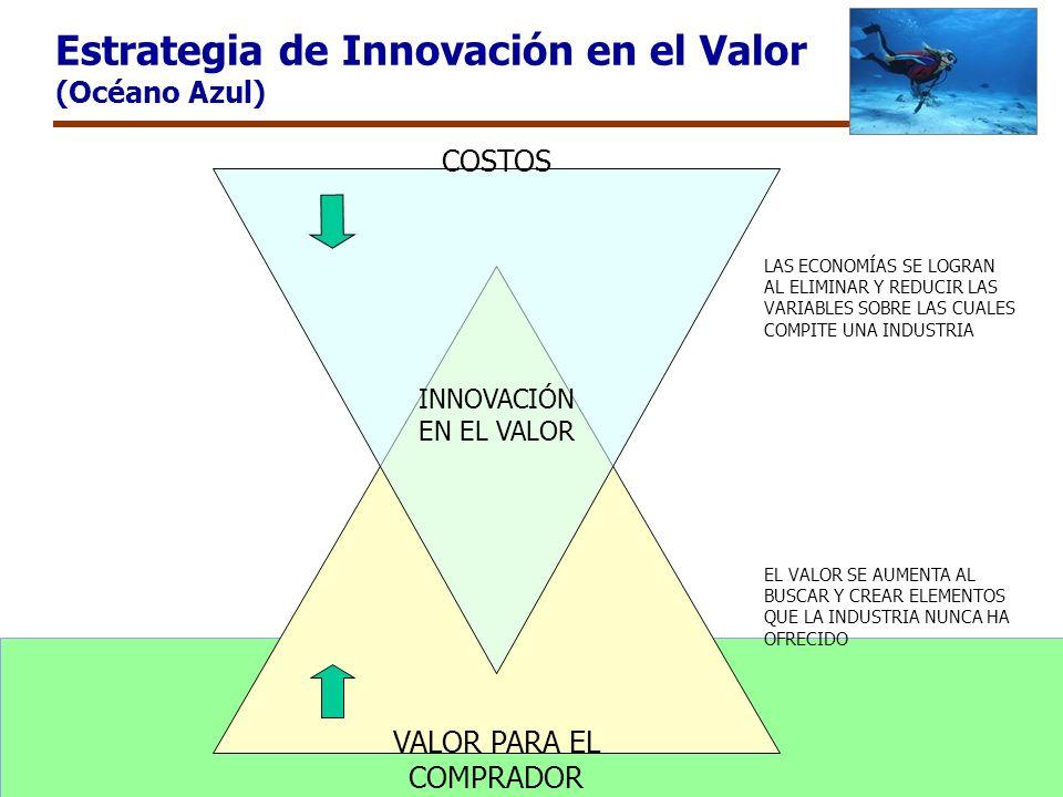 Estrategia de Innovación en el Valor (Océano Azul)