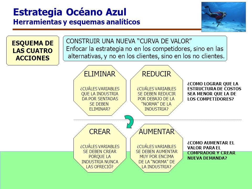 Estrategia Océano Azul Herramientas y esquemas analíticos