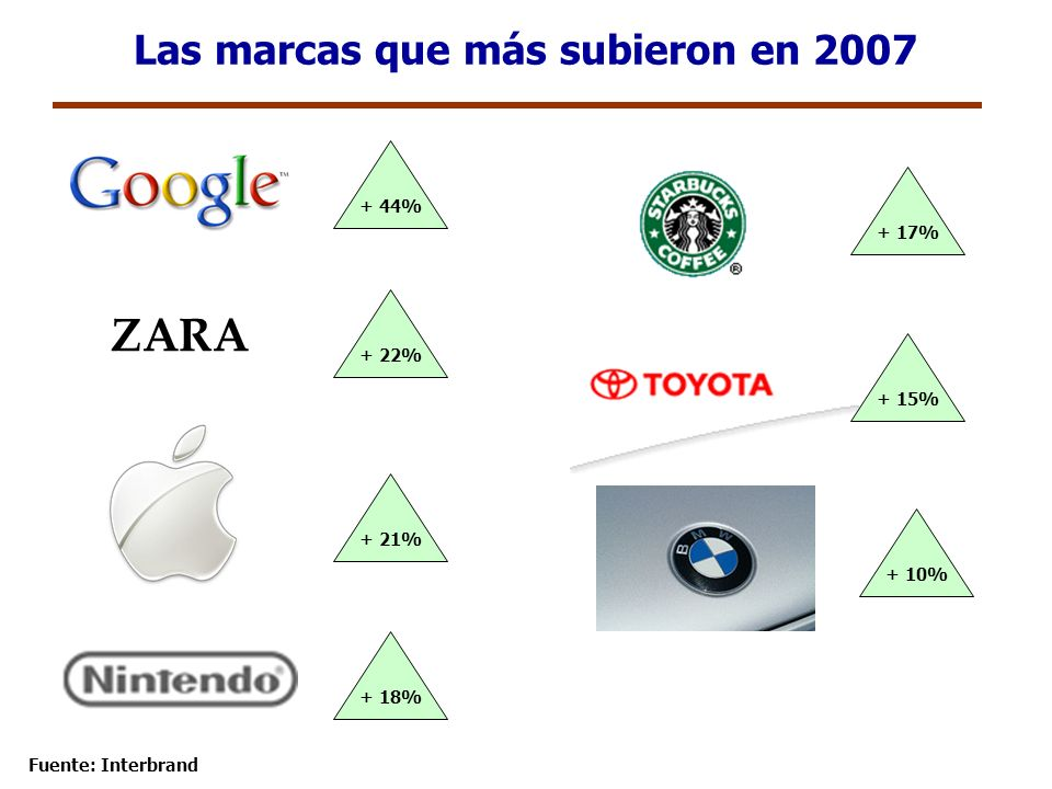 Las marcas que más subieron en 2007