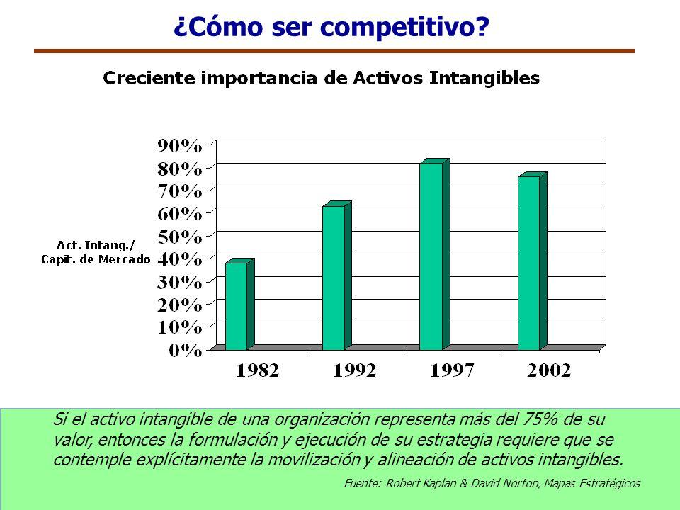 ¿Cómo ser competitivo