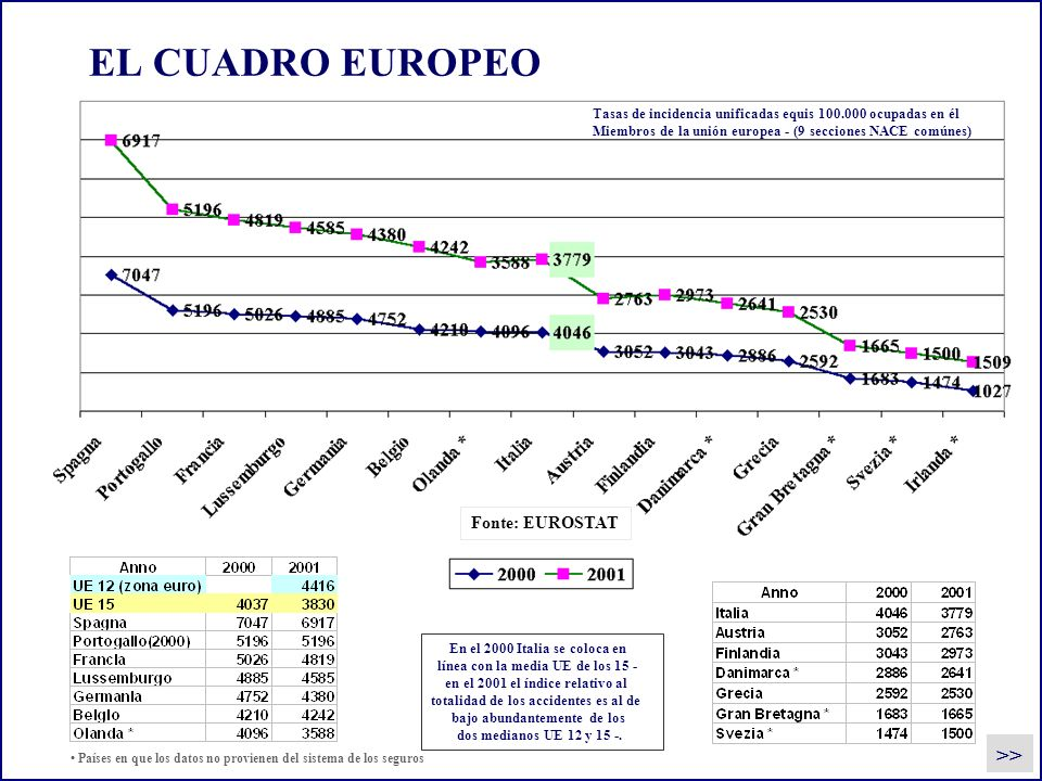 EL CUADRO EUROPEO >> Fonte: EUROSTAT