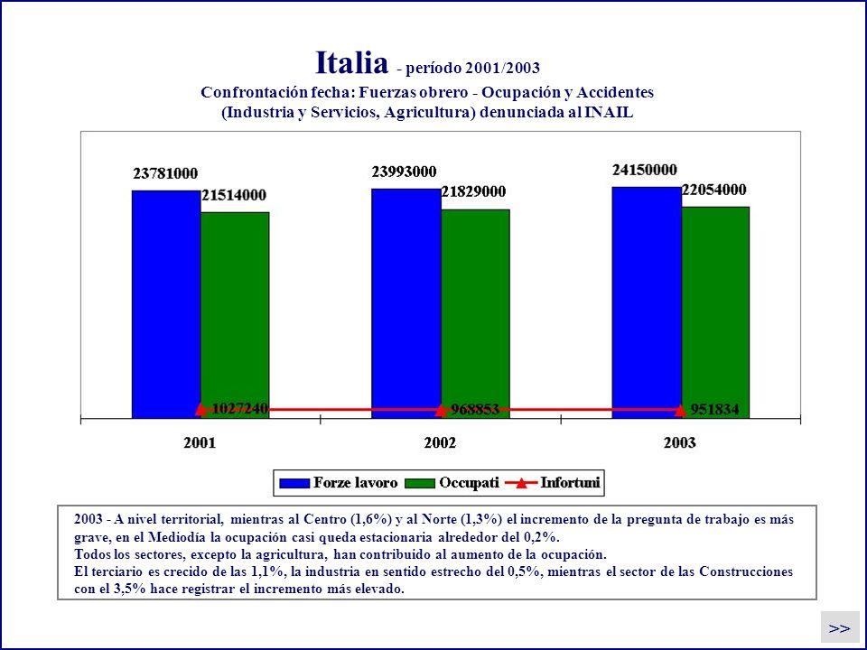 Italia - período 2001/2003 Confrontación fecha: Fuerzas obrero - Ocupación y Accidentes (Industria y Servicios, Agricultura) denunciada al INAIL