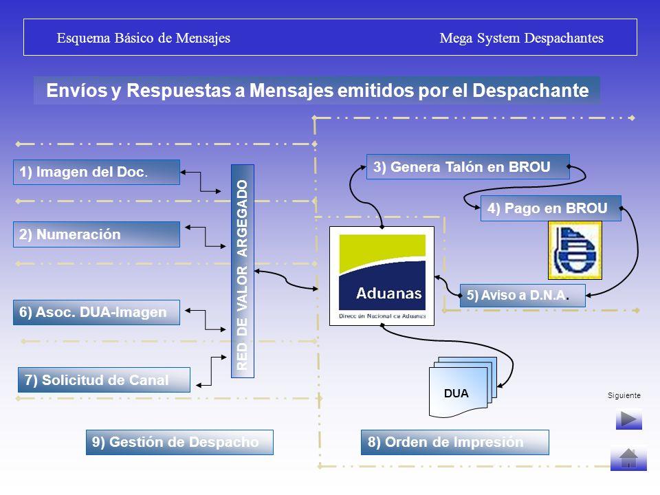 Envíos y Respuestas a Mensajes emitidos por el Despachante