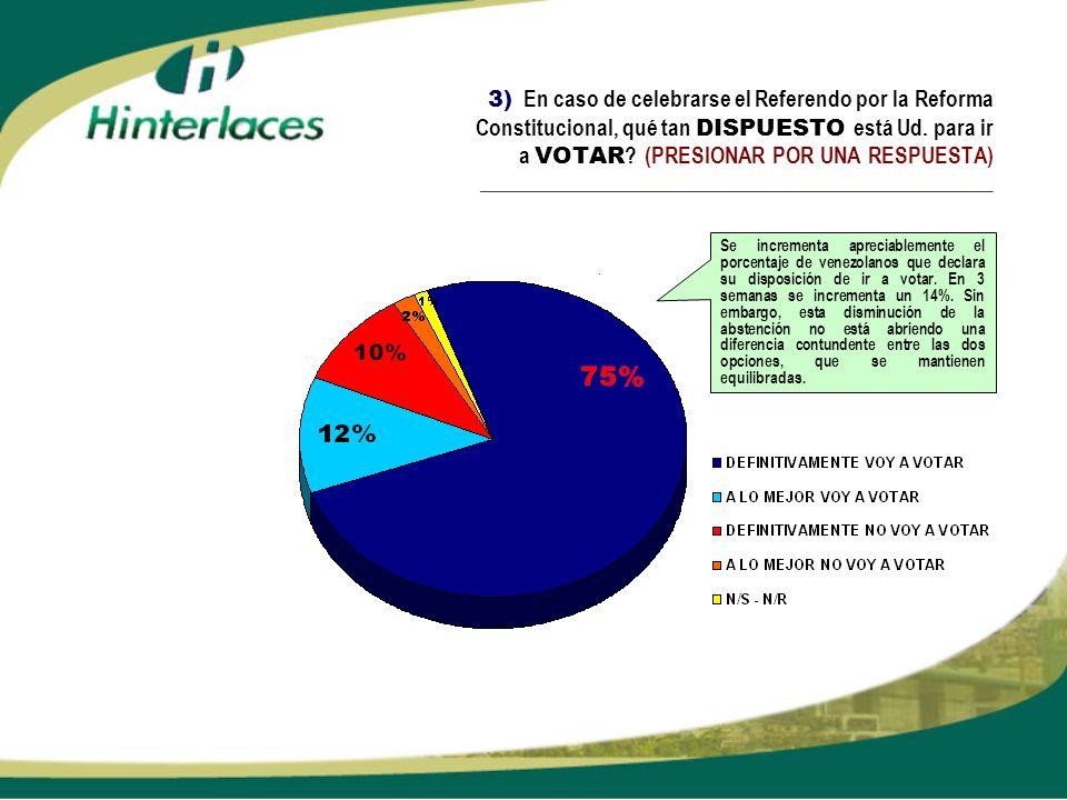 3) En caso de celebrarse el Referendo por la Reforma Constitucional, qué tan DISPUESTO está Ud. para ir a VOTAR (PRESIONAR POR UNA RESPUESTA) ______________________________________________________