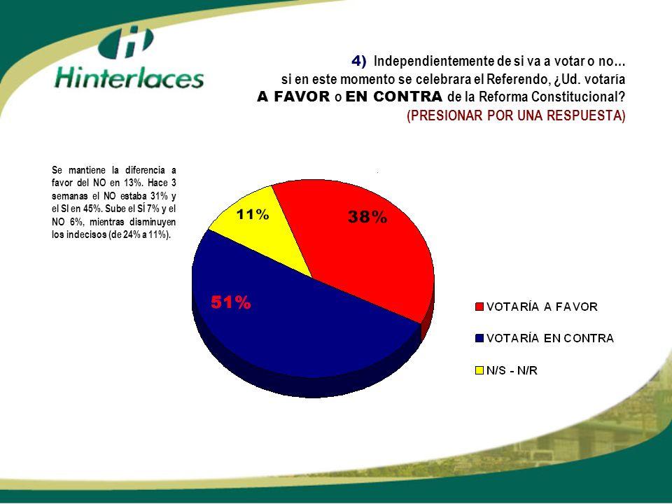4) Independientemente de si va a votar o no… si en este momento se celebrara el Referendo, ¿Ud. votaría A FAVOR o EN CONTRA de la Reforma Constitucional (PRESIONAR POR UNA RESPUESTA)