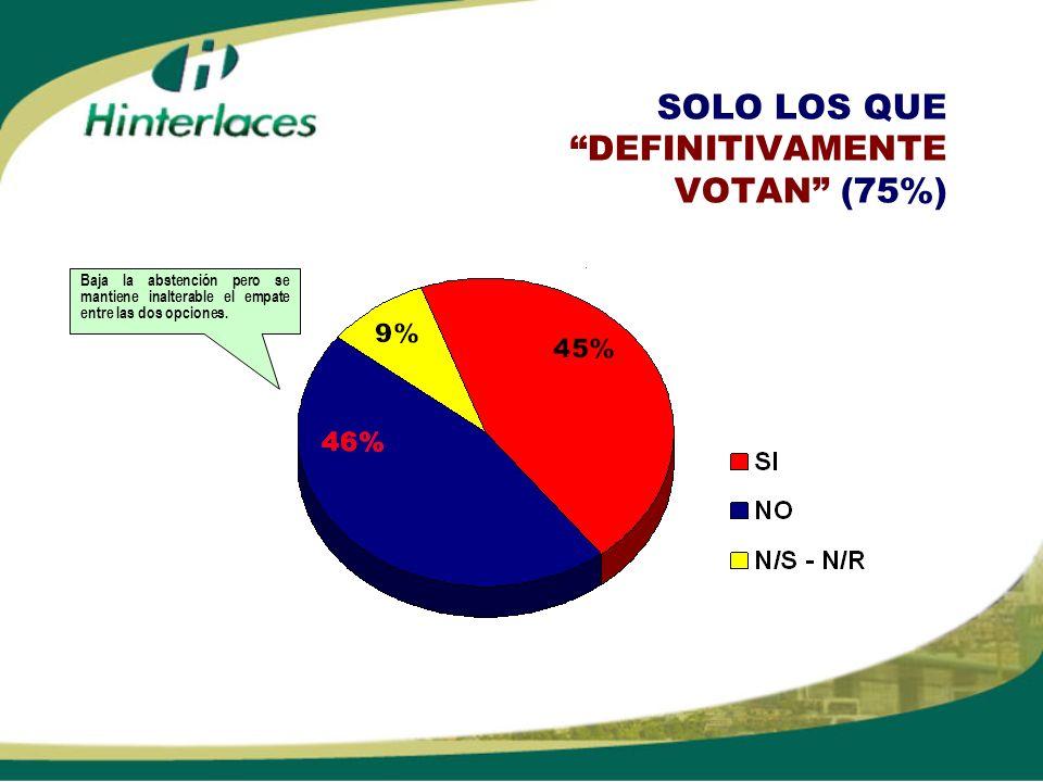SOLO LOS QUE DEFINITIVAMENTE VOTAN (75%)