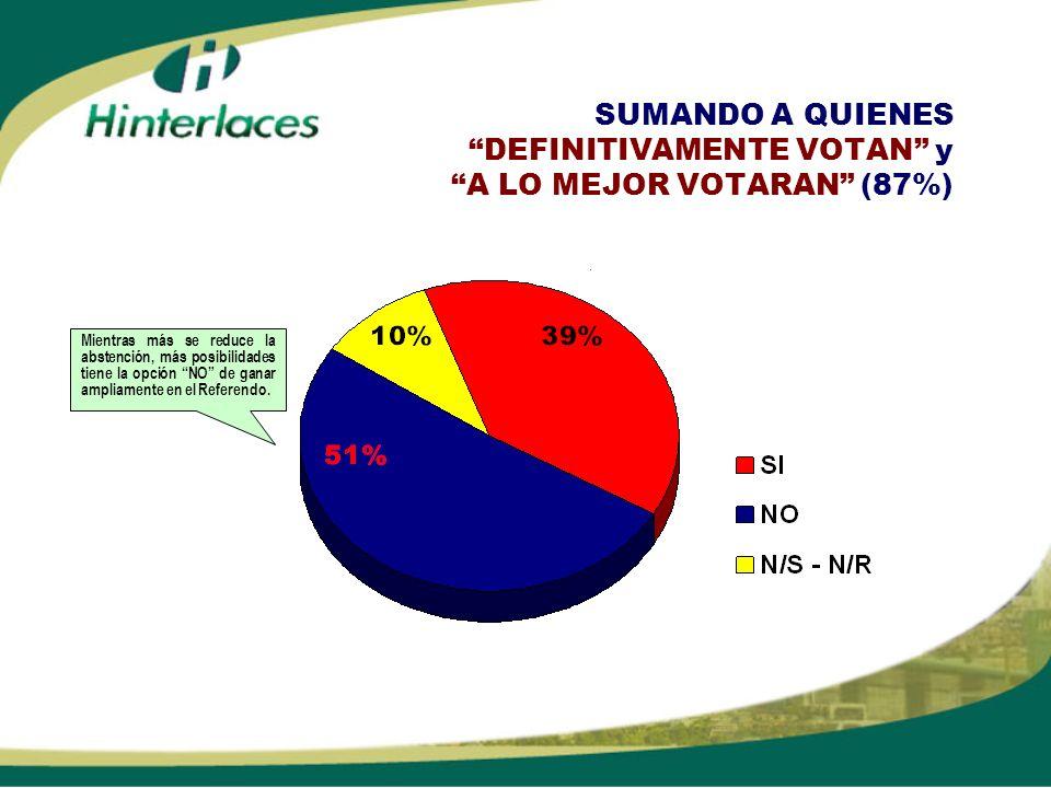 SUMANDO A QUIENES DEFINITIVAMENTE VOTAN y A LO MEJOR VOTARAN (87%)