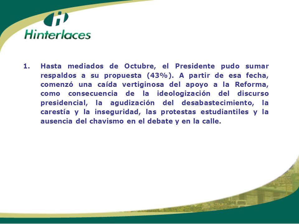 1. Hasta mediados de Octubre, el Presidente pudo sumar respaldos a su propuesta (43%).